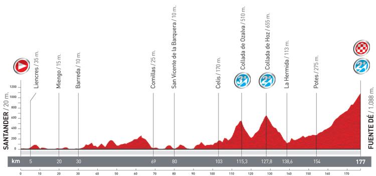 perfil etapa Santander-Fuente De